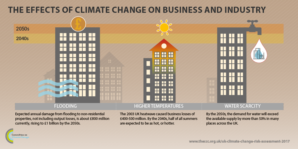 Business and industry - Infographic 1