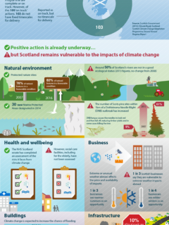 infographi-scottish-climate-change-adaptation-programme-ccc